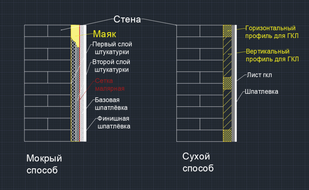 Виды внутренней отделки стен: мокрый способ, сухой способ